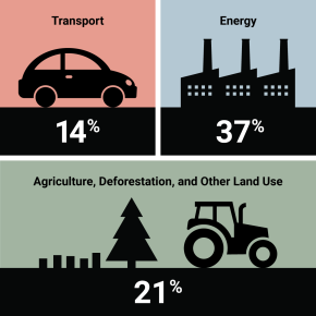 How agriculture changes our climate—New primer from Minnesota's Institute on the Environment